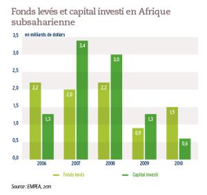 Fonds levés et capital investi en Afrique subsaharienne