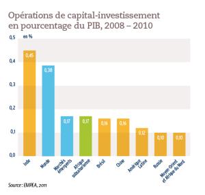 Opérations de capital-investissement en pourcentage du PIB, 2008 – 2010