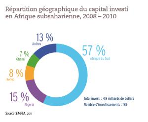 Répartition géographique du capital investi en Afrique subsaharienne, 2008 – 2010
