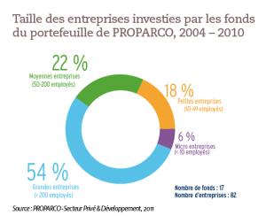 Taille des entreprises investies par les fonds du portefeuille de PROPARCO, 2004 – 2010