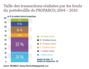 Taille des transactions réalisées par les fonds du portefeuillle de PROPARCO, 2004 – 2010