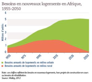 Besoins en nouveaux logements en Afrique, 1955-2050