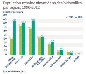 Population urbaine vivant dans des bidonvilles par région, 1990-2012