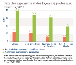 Prix des logements et des loyers rapportés aux revenus, 2011