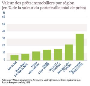 Valeur des prêts immobiliers par région (en % de la valeur du portefeuille total de prêts)