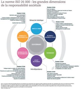 La norme ISO 26 000 : les grandes dimensions de la responsabilité sociétale