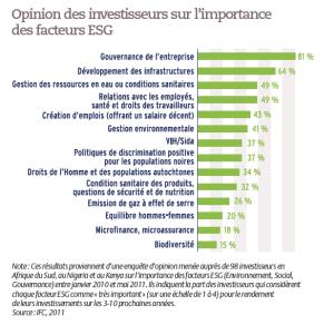 Opinion des investisseurs sur l'importance des facteurs ESG