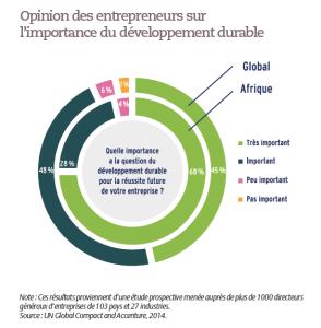 Opinion des entrepreneurs sur l'importance du développement durable