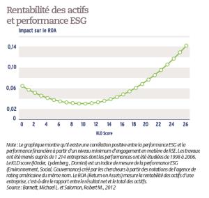 Rentabilité des actifs et performance ESG