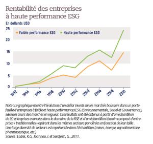 Rentabilité des entreprises à haute performance ESG