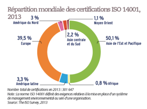 Répartition mondiale des certifications ISO 14001, 2013