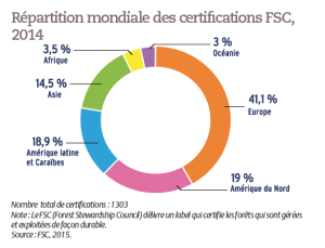 Répartition mondiale des certifications FSC, 2014