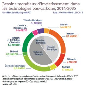 Besoins mondiaux d'investissement dans les technologies bas-carbone, 2014-2035
