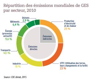 Répartition des émissions mondiales de GES par secteur, 2010