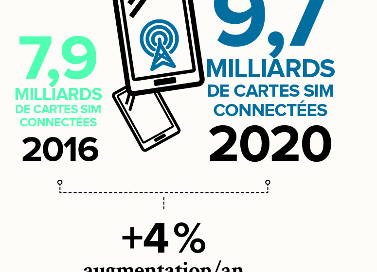 HS-innov-numerique-augmentation-du nombre-utilisateurs-telephonie-mobile