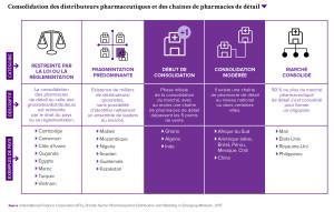 Consolidation des distributeurs pharmaceutiques et des chaînes de pharmacies de détail