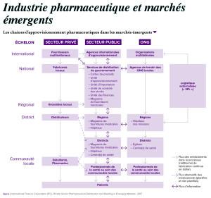 Les chaînes d'approvisionnement pharmaceutiques dans les marchés émergents