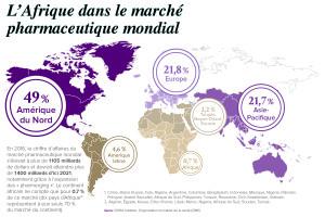 L'Afrique dans le marché pharmaceutique mondial