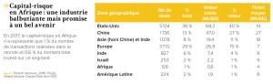 Capital-risque en Afrique : une industrie balbutiante mais promise à un bel avenir