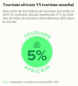 Tourisme africain VS tourisme mondial