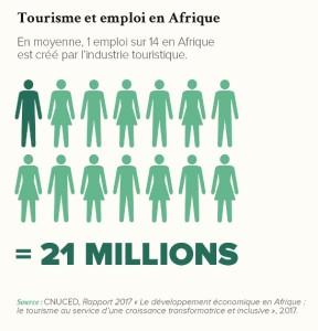 Tourisme et emploi en Afrique