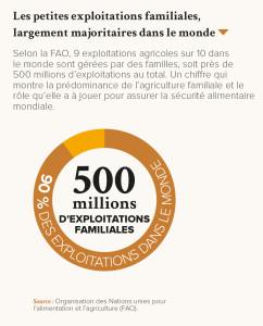Les petites exploitations familiales, largement majoritaires dans le monde