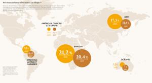 Prévalence de la sous-alimentation en Afrique