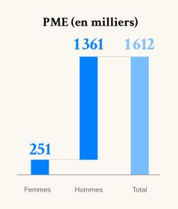 PME (en milliers)