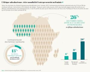 L'Afrique subsaharienne, vivier mondial de l'entrepreneuriat au féminin