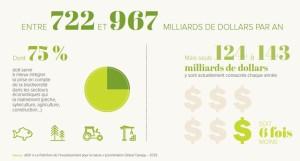 Les besoins de financement de la biodiversité mondiale d'ici 2030